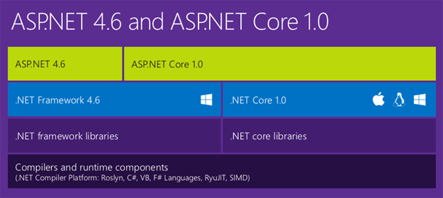 aspnet4.6-aspnetcore1.0
