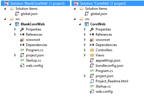 aspnetcore-blank-vs-web-project